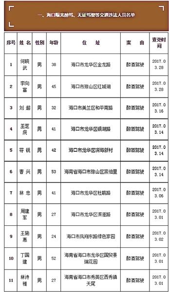 驾名单.同时还温馨提醒,海南省交通安全综合服务管理平台于4月图片