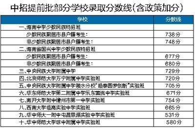 琼台师范学院公办乡镇中心幼儿园定向免培生分数线预计22日公布.